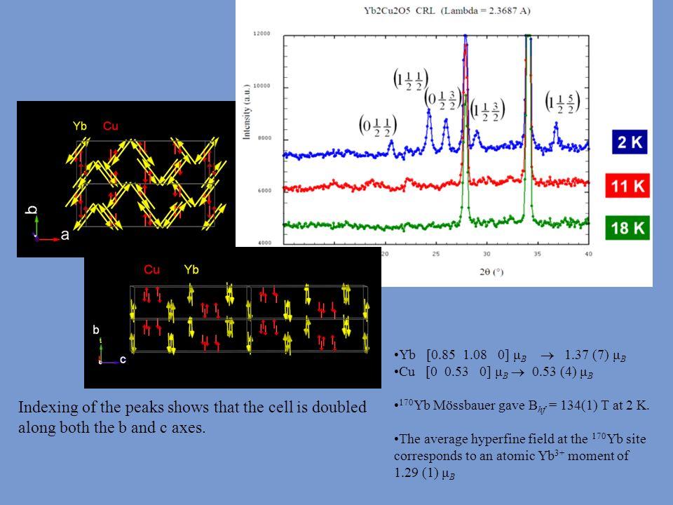 Yb [0.85 1.08 0] μB  1.37 (7) μB Cu [0 0.53 0] μB  0.53 (4) μB. 170Yb Mössbauer gave Bhf = 134(1) T at 2 K.